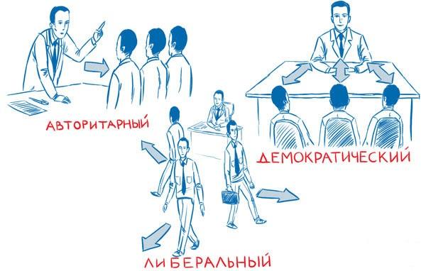 руководство и лидерство в малых группа