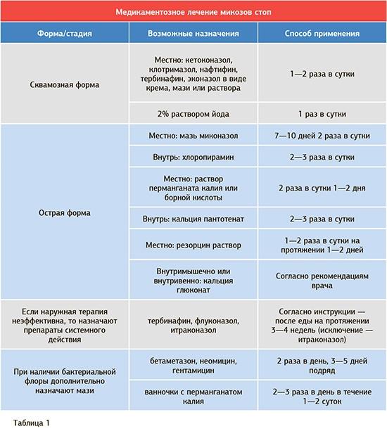 успешного лечения микозов