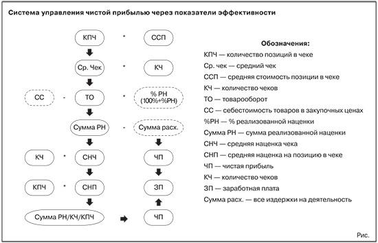 Как увеличить средний чек в вашей аптеке ru Социальная   ршщ