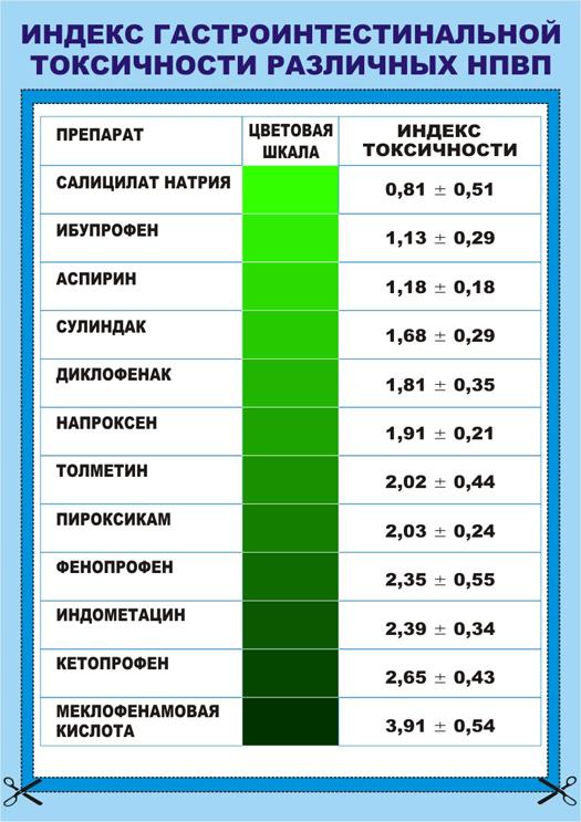 Индекс-гастроинтестинальной-токсичности-различных-НПВП